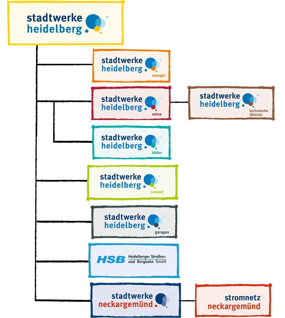 Die Gesellschaften der Stadtwerke Heidelberg